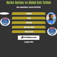 Berke Gurbuz vs Abdul Aziz Tetteh h2h player stats