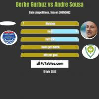Berke Gurbuz vs Andre Sousa h2h player stats