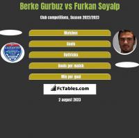 Berke Gurbuz vs Furkan Soyalp h2h player stats