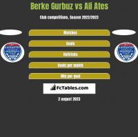 Berke Gurbuz vs Ali Ates h2h player stats