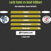 Lorik Emini vs Basil Stillhart h2h player stats