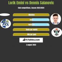 Lorik Emini vs Dennis Salanovic h2h player stats