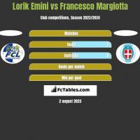 Lorik Emini vs Francesco Margiotta h2h player stats