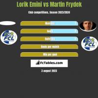 Lorik Emini vs Martin Frydek h2h player stats