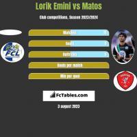 Lorik Emini vs Matos h2h player stats