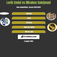 Lorik Emini vs Miralem Sulejmani h2h player stats