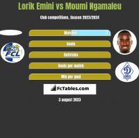 Lorik Emini vs Moumi Ngamaleu h2h player stats