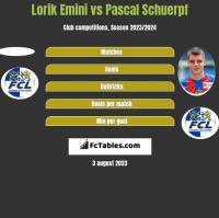 Lorik Emini vs Pascal Schuerpf h2h player stats