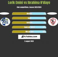 Lorik Emini vs Ibrahima N'diaye h2h player stats