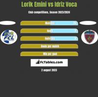 Lorik Emini vs Idriz Voca h2h player stats