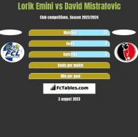 Lorik Emini vs David Mistrafovic h2h player stats