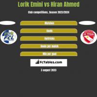 Lorik Emini vs Hiran Ahmed h2h player stats