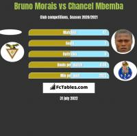 Bruno Morais vs Chancel Mbemba h2h player stats