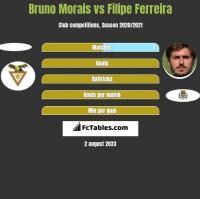 Bruno Morais vs Filipe Ferreira h2h player stats