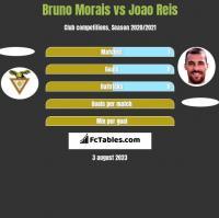 Bruno Morais vs Joao Reis h2h player stats