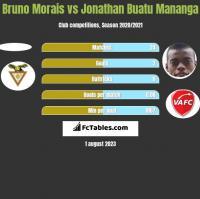 Bruno Morais vs Jonathan Buatu Mananga h2h player stats