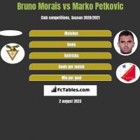 Bruno Morais vs Marko Petkovic h2h player stats