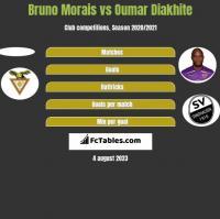 Bruno Morais vs Oumar Diakhite h2h player stats