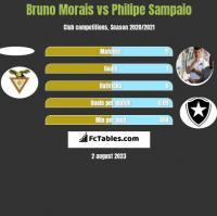 Bruno Morais vs Philipe Sampaio h2h player stats