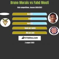 Bruno Morais vs Fahd Moufi h2h player stats