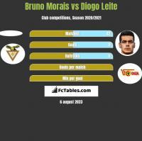 Bruno Morais vs Diogo Leite h2h player stats