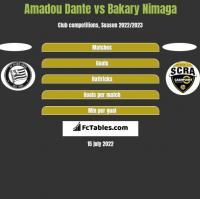 Amadou Dante vs Bakary Nimaga h2h player stats