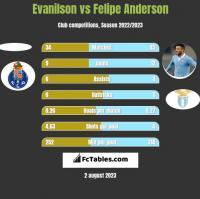 Evanilson vs Felipe Anderson h2h player stats