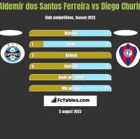 Aldemir dos Santos Ferreira vs Diego Churin h2h player stats
