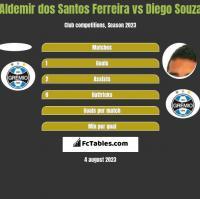 Aldemir dos Santos Ferreira vs Diego Souza h2h player stats