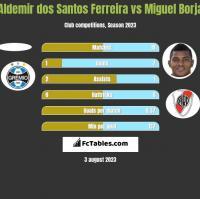 Aldemir dos Santos Ferreira vs Miguel Borja h2h player stats