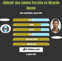 Aldemir dos Santos Ferreira vs Ricardo Bueno h2h player stats