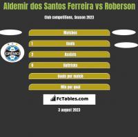 Aldemir dos Santos Ferreira vs Roberson h2h player stats