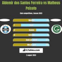 Aldemir dos Santos Ferreira vs Matheus Peixoto h2h player stats