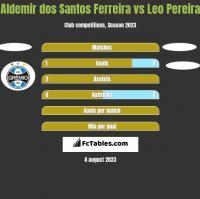 Aldemir dos Santos Ferreira vs Leo Pereira h2h player stats
