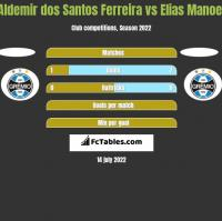 Aldemir dos Santos Ferreira vs Elias Manoel h2h player stats