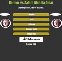 Renner vs Salem Abdulla Omar h2h player stats