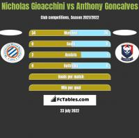 Nicholas Gioacchini vs Anthony Goncalves h2h player stats