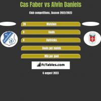 Cas Faber vs Alvin Daniels h2h player stats