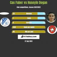 Cas Faber vs Huseyin Dogan h2h player stats
