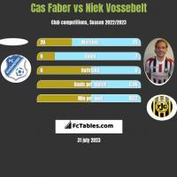 Cas Faber vs Niek Vossebelt h2h player stats