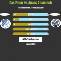 Cas Faber vs Anass Ahannach h2h player stats