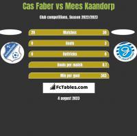 Cas Faber vs Mees Kaandorp h2h player stats