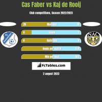 Cas Faber vs Kaj de Rooij h2h player stats