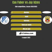 Cas Faber vs Jay Idzes h2h player stats