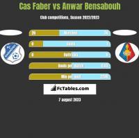 Cas Faber vs Anwar Bensabouh h2h player stats