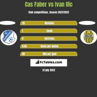 Cas Faber vs Ivan Ilic h2h player stats