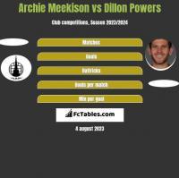 Archie Meekison vs Dillon Powers h2h player stats