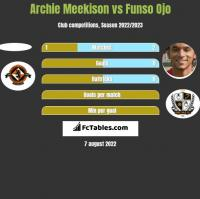 Archie Meekison vs Funso Ojo h2h player stats