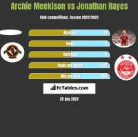 Archie Meekison vs Jonathan Hayes h2h player stats
