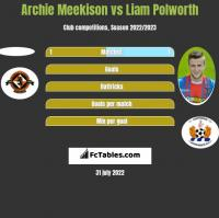 Archie Meekison vs Liam Polworth h2h player stats